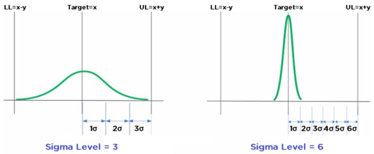 Método Six Sigma