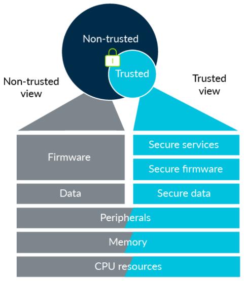 Seguridad en el edge computing procesadores